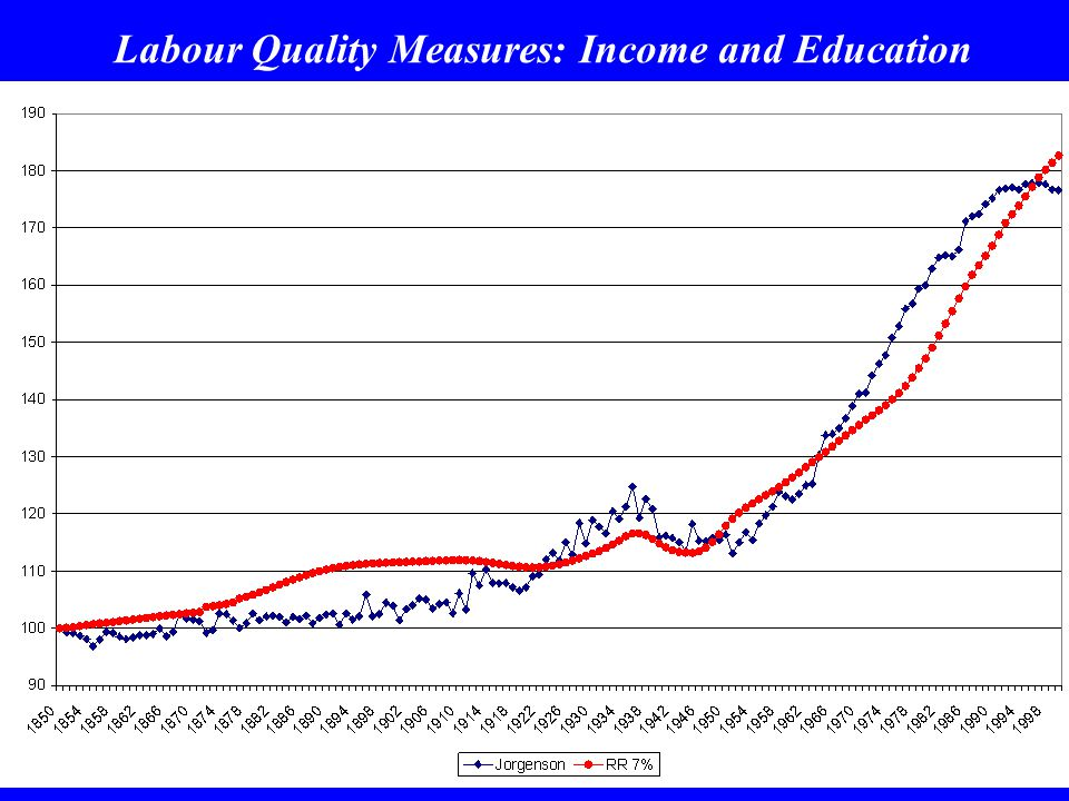Labour Quality Measures: Income and Education