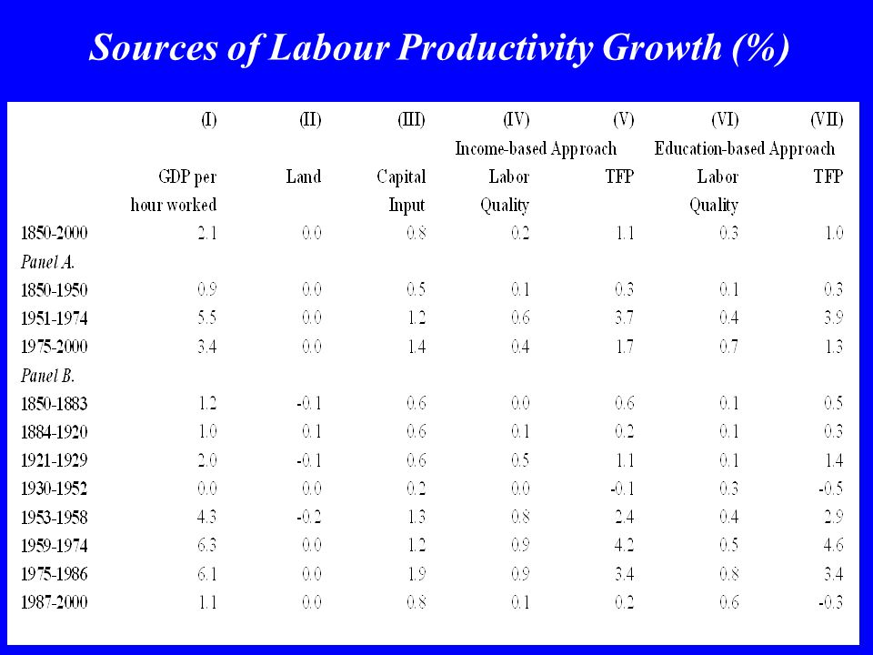 Sources of Labour Productivity Growth (%)