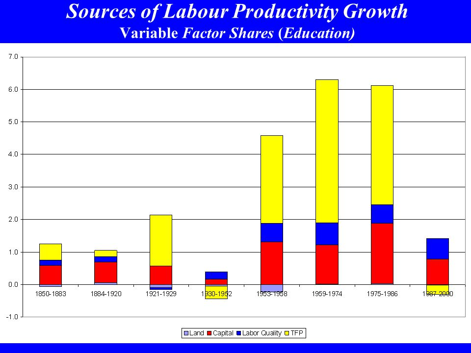 Sources of Labour Productivity Growth Variable Factor Shares (Education)