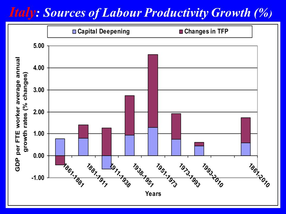 Italy : Sources of Labour Productivity Growth (% )