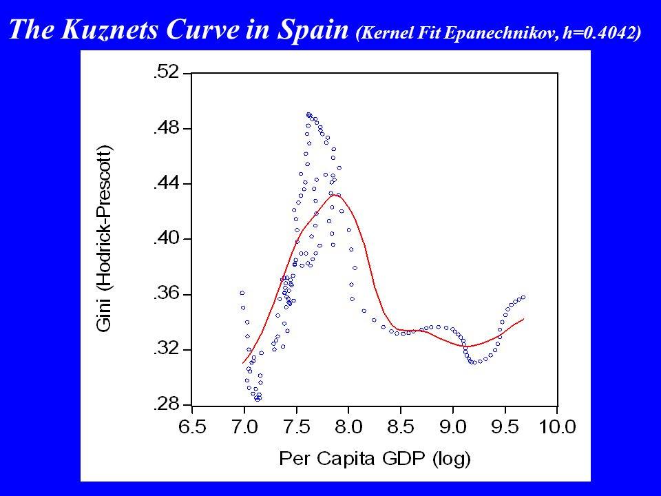 The Kuznets Curve in Spain (Kernel Fit Epanechnikov, h=0.4042)