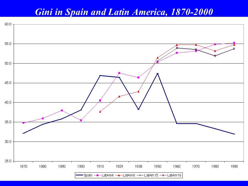 Gini in Spain and Latin America, 1870-2000