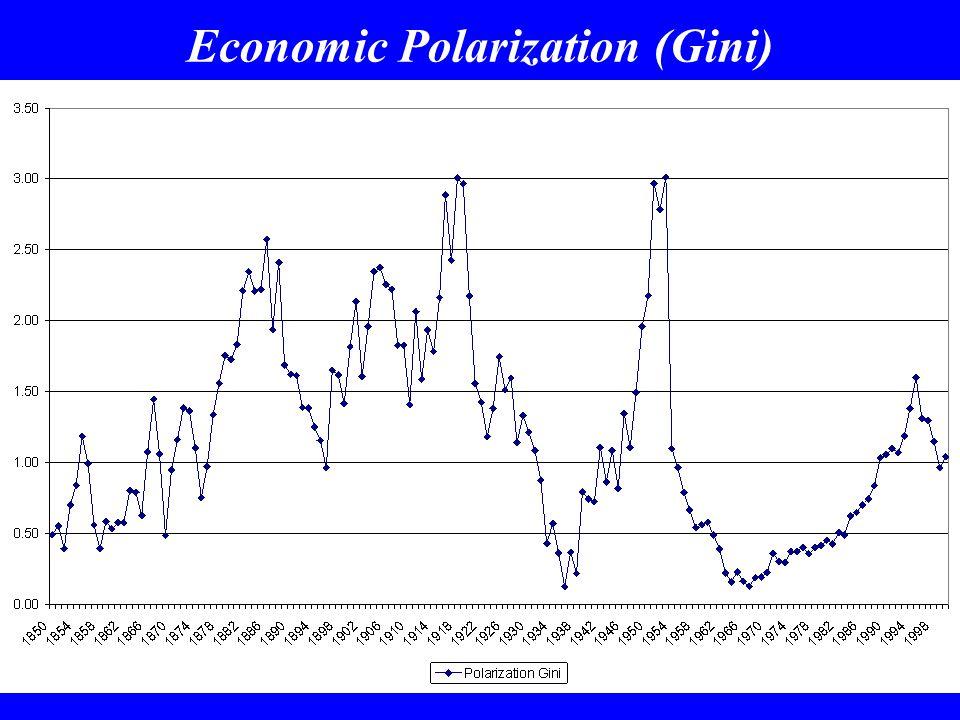 Economic Polarization (Gini)
