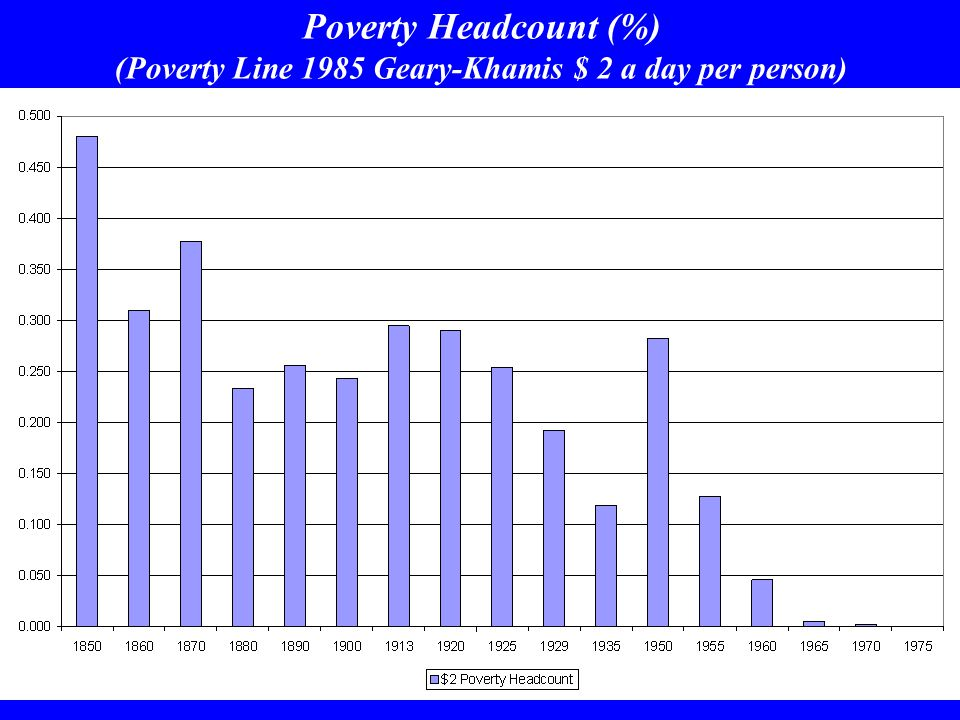 Poverty Headcount (%) (Poverty Line 1985 Geary-Khamis $ 2 a day per person)