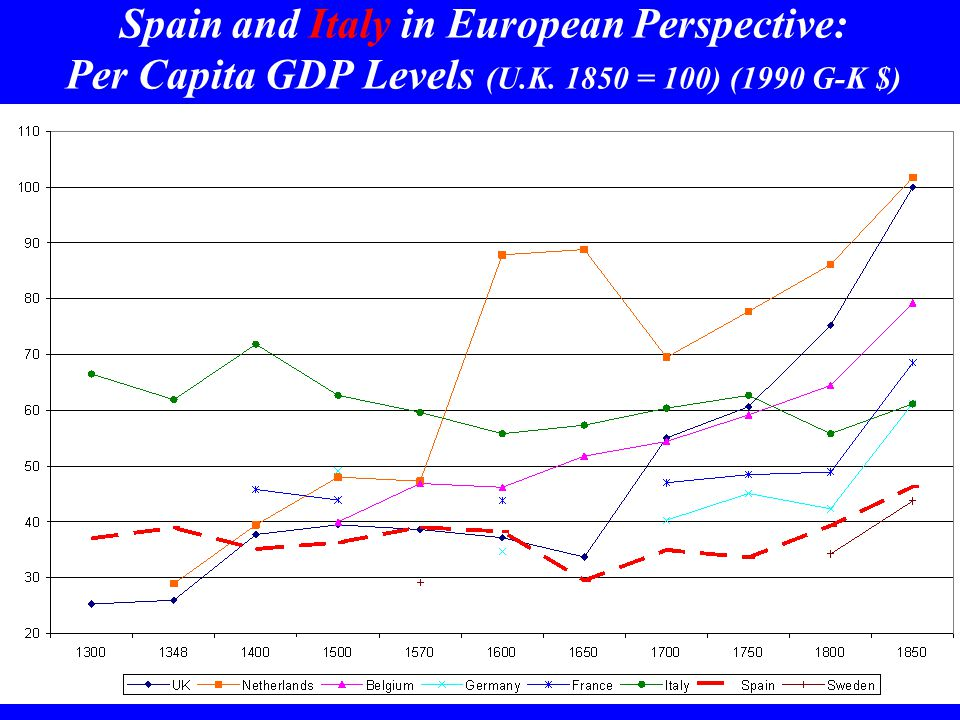 Spain and Italy in European Perspective: Per Capita GDP Levels (U.K. 1850 = 100) (1990 G-K $)