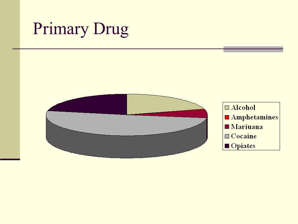 Primary Drug
