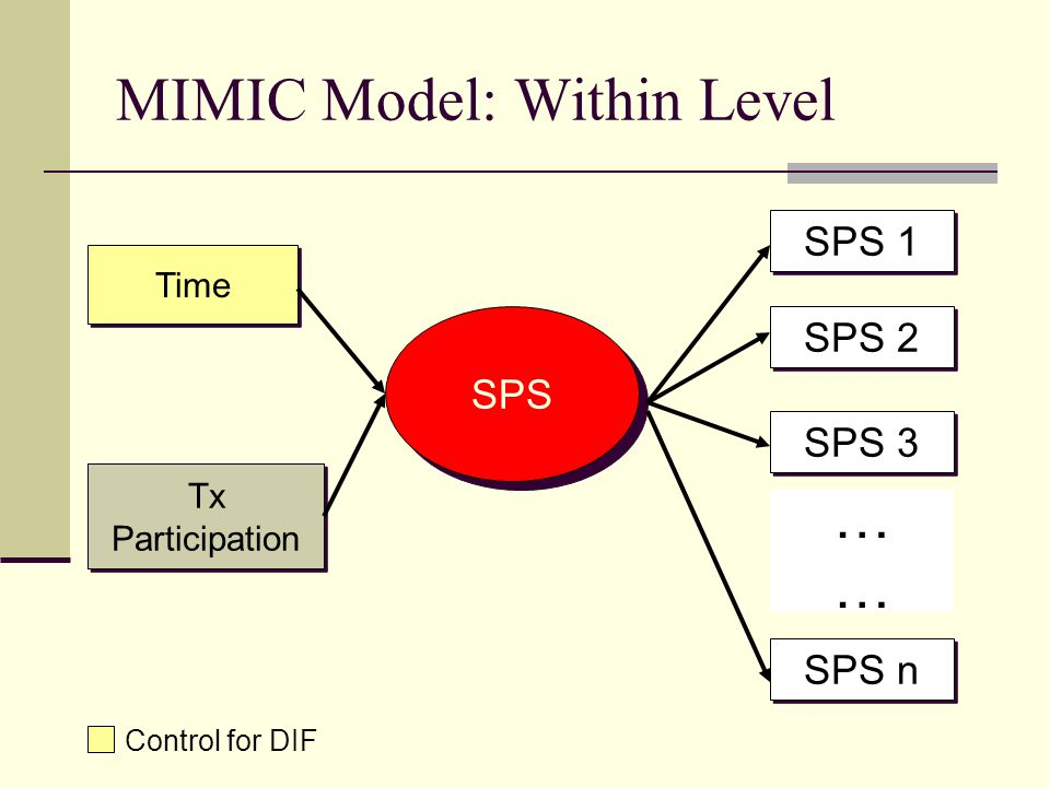MIMIC Model: Within Level SPS Time Tx Participation Tx Participation SPS 1 SPS 2 SPS 3 SPS n ………… Control for DIF
