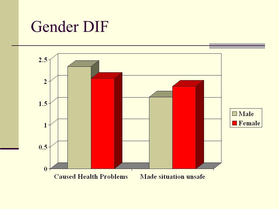 Gender DIF