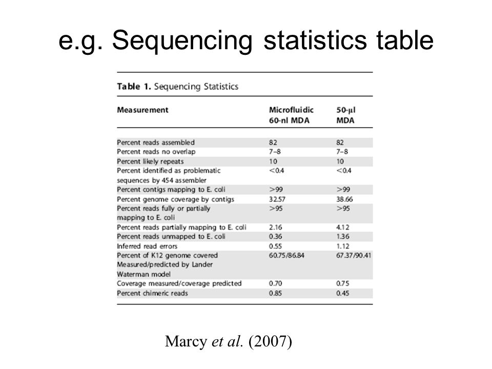 e.g. Sequencing statistics table Marcy et al. (2007)
