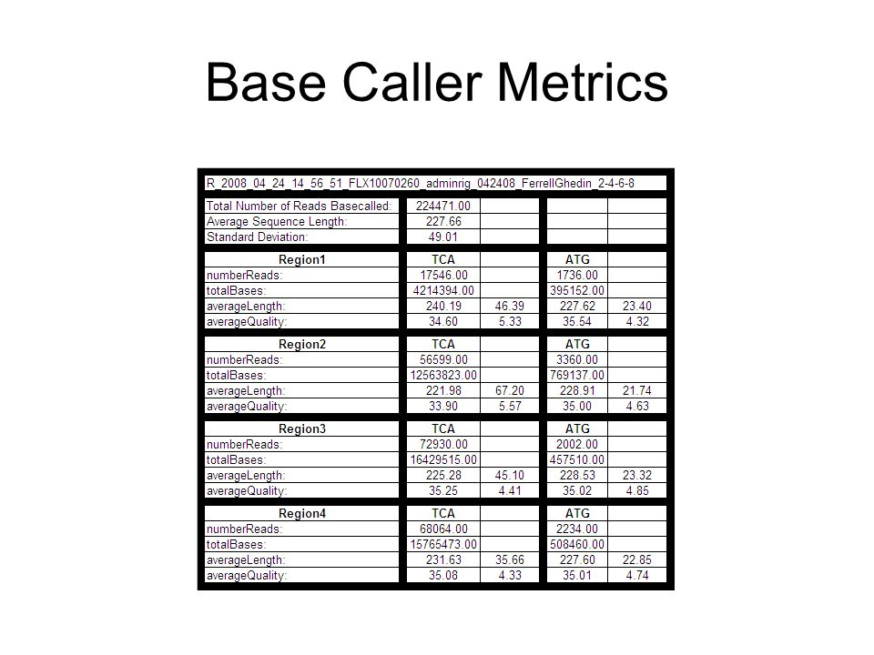 Base Caller Metrics