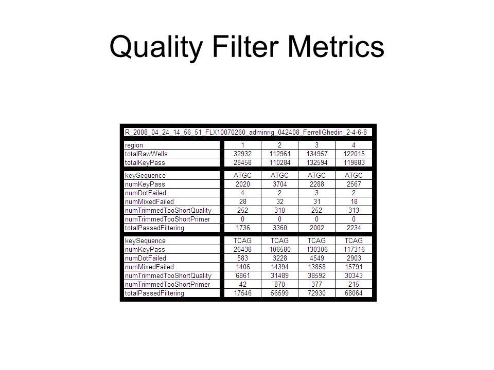 Quality Filter Metrics