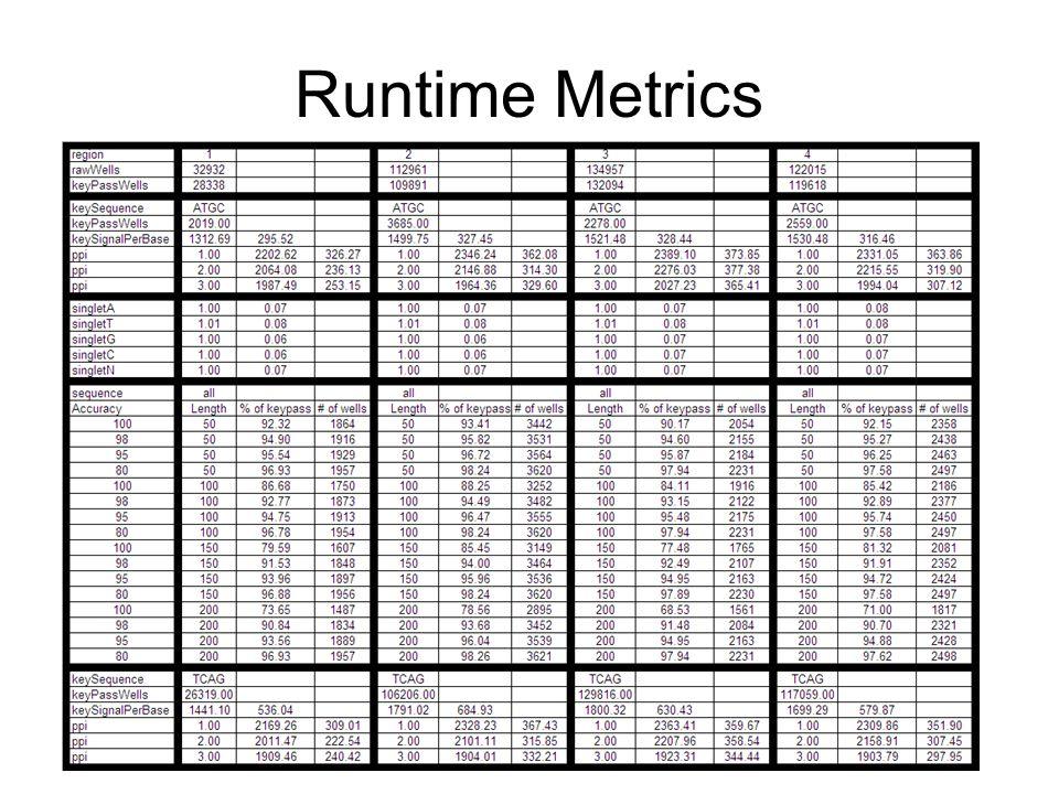 Runtime Metrics