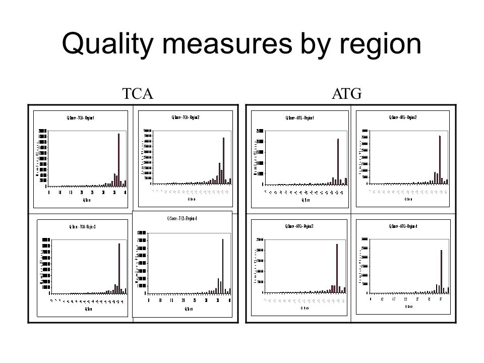 Quality measures by region TCAATG