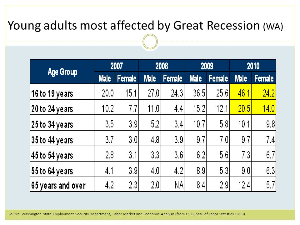 Young adults most affected by Great Recession (WA) Source: Washington State Employment Security Department, Labor Market and Economic Analysis (from US Bureau of Labor Statistics (BLS))