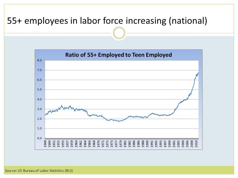 Youth employment is decreasing nationally Source: US Bureau of Labor Statistics (BLS)