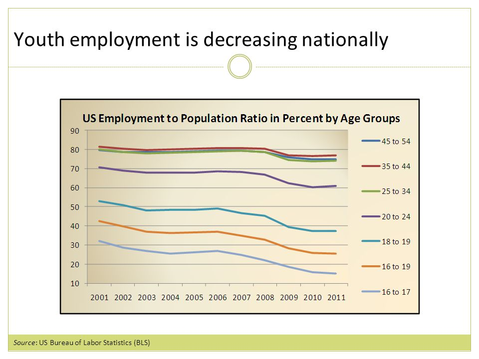 Youth employment is decreasing nationally Source: US Bureau of Labor Statistics (BLS)