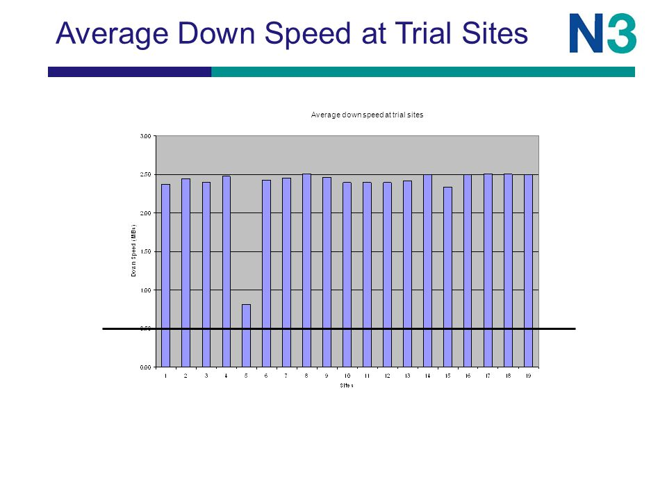 Average Down Speed at Trial Sites Average down speed at trial sites