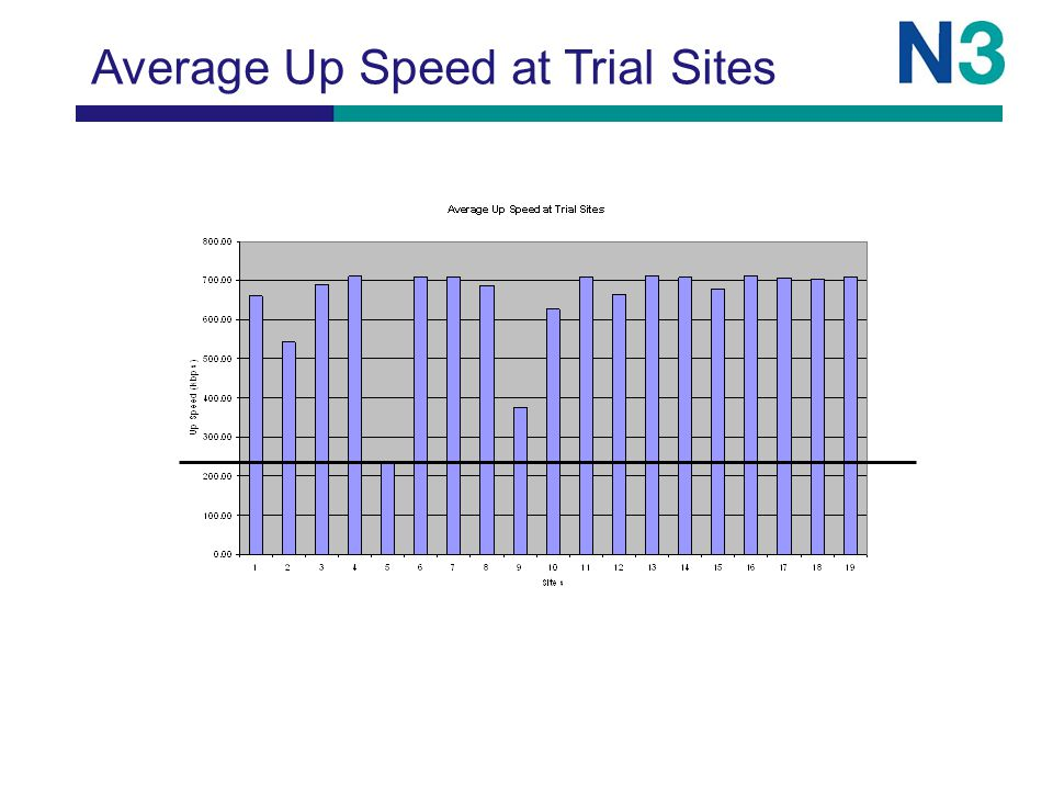 Average Up Speed at Trial Sites