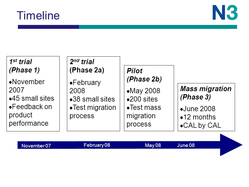 Timeline 1 st trial (Phase 1)  November 2007  45 small sites  Feedback on product performance 2 nd trial (Phase 2a)  February 2008  38 small sites  Test migration process Pilot (Phase 2b)  May 2008  200 sites  Test mass migration process Mass migration (Phase 3)  June 2008  12 months  CAL by CAL November 07 February 08 May 08 June 08