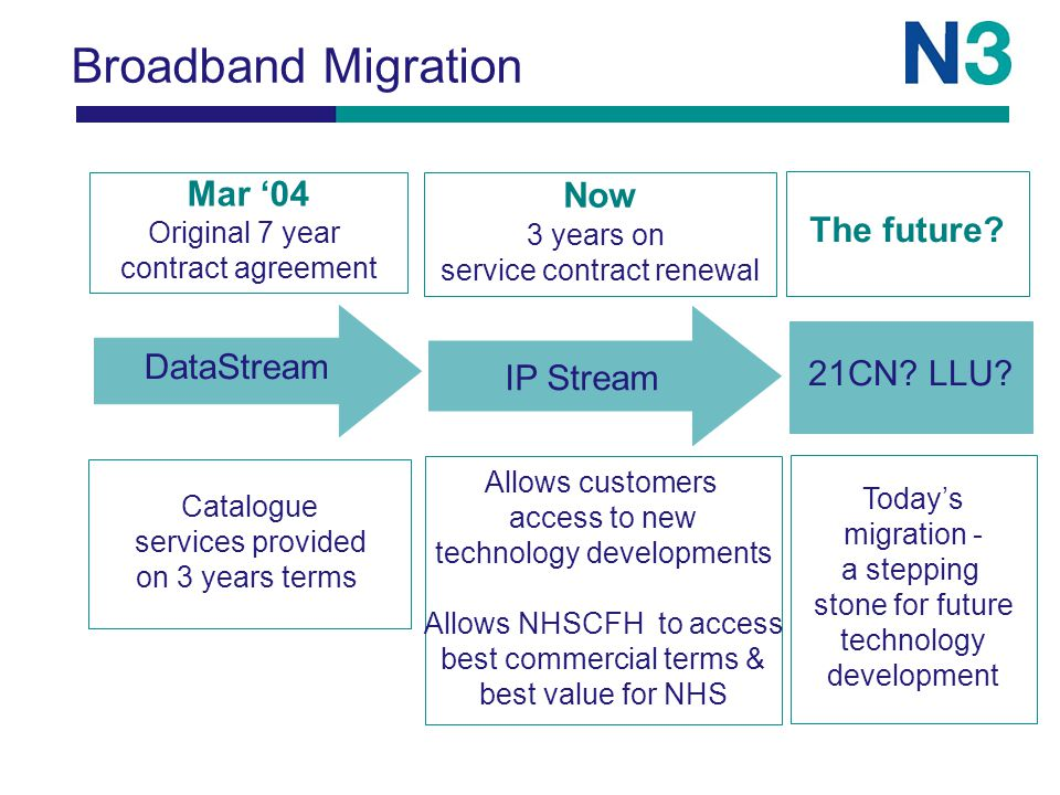 Broadband Migration 21CN. LLU.