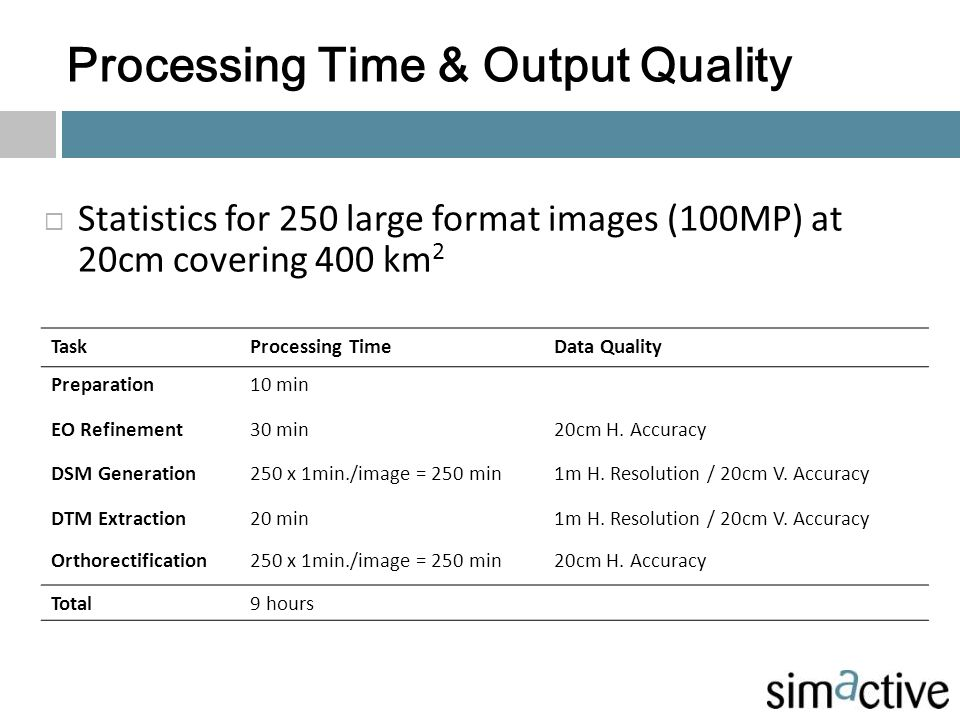Processing Time & Output Quality TaskProcessing TimeData Quality Preparation10 min EO Refinement30 min20cm H. Accuracy DSM Generation250 x 1min./image