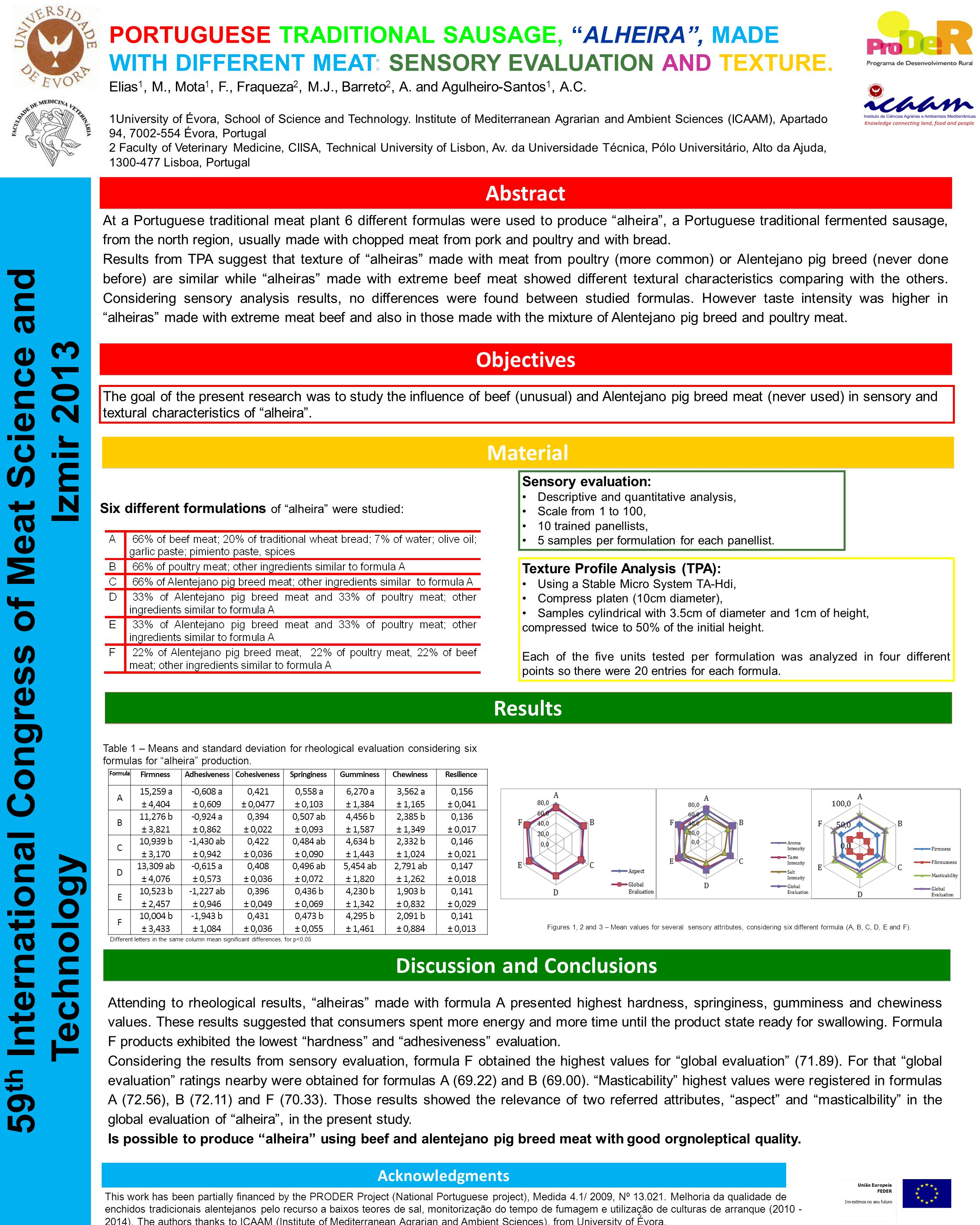 Discussion and Conclusions Abstract Material Objectives 59 th International Congress of Meat Science and Technology Izmir 2013 Elias 1, M., Mota 1, F.