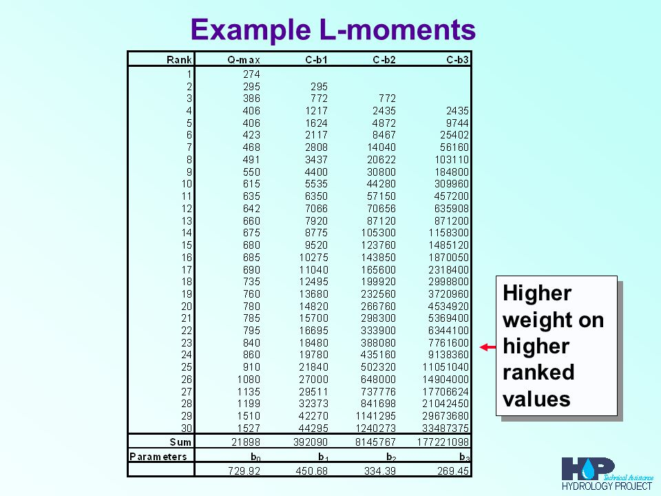 Example L-moments Higher weight on higher ranked values