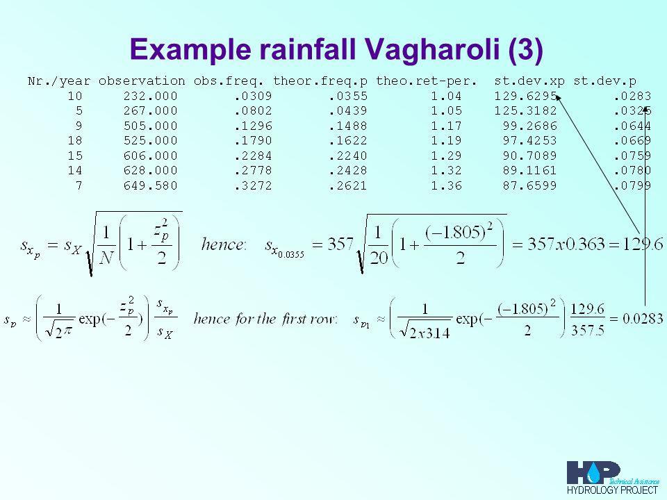 Example rainfall Vagharoli (3)