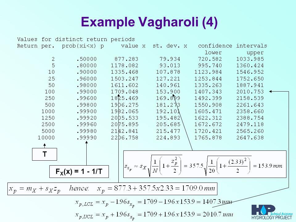 Example Vagharoli (4) T F X (x) = 1 - 1/T
