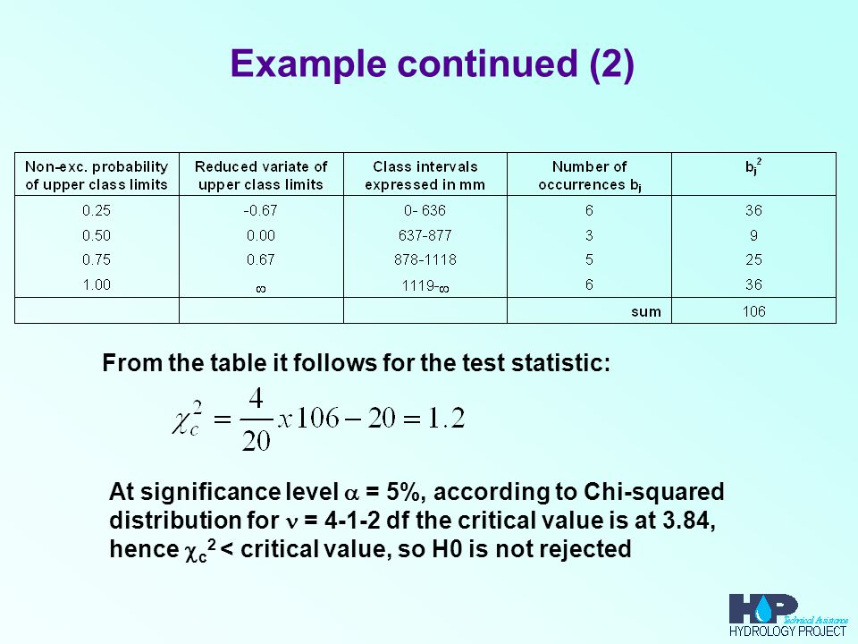 Example continued (2) From the table it follows for the test statistic: At significance level  = 5%, according to Chi-squared distribution for = 4-1-