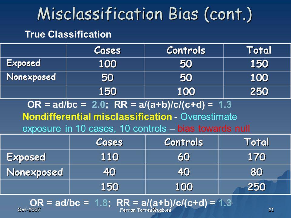 Oct-2007 Ferran.Torres@uab.es 21 Misclassification Bias (cont.) CasesControlsTotal Exposed10050150 Nonexposed5050100 150100250 OR = ad/bc = 2.0; RR = a/(a+b)/c/(c+d) = 1.3 True ClassificationCasesControlsTotalExposed11060170 Nonexposed404080 150100250 OR = ad/bc = 1.8; RR = a/(a+b)/c/(c+d) = 1.3 Nondifferential misclassification - Overestimate exposure in 10 cases, 10 controls – bias towards null