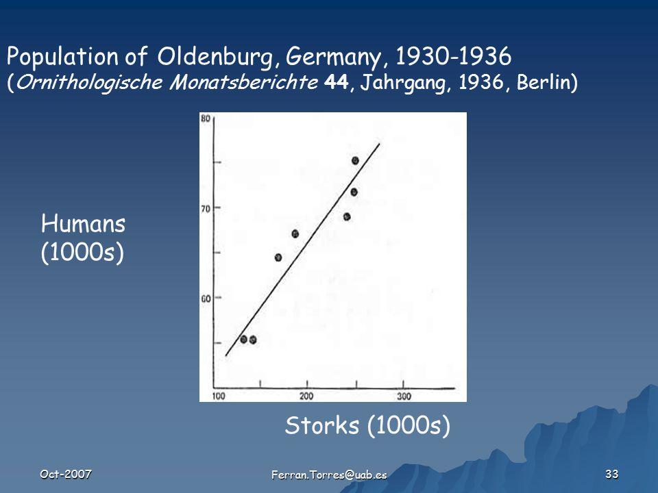 Oct-2007 Ferran.Torres@uab.es 33 Population of Oldenburg, Germany, 1930-1936 (Ornithologische Monatsberichte 44, Jahrgang, 1936, Berlin) Storks (1000s) Humans (1000s)