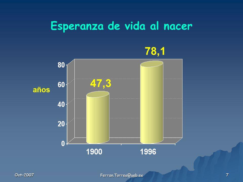 Oct-2007 Ferran.Torres@uab.es 7 Esperanza de vida al nacer años 47,3 78,1