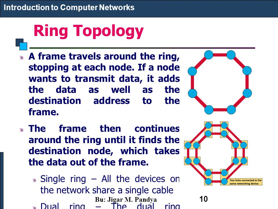 Ring Topology A frame travels around the ring, stopping at each node. If a node wants to transmit data, it adds the data as well as the destination ad