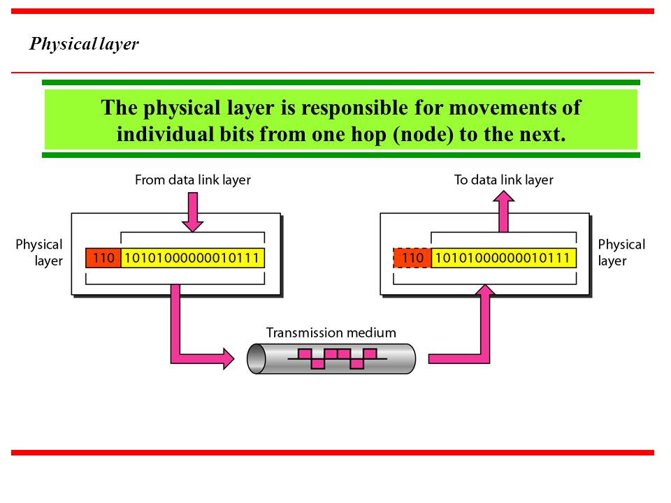 Physical layer The physical layer is responsible for movements of individual bits from one hop (node) to the next.