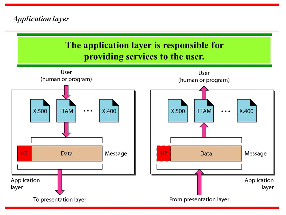 Application layer The application layer is responsible for providing services to the user.