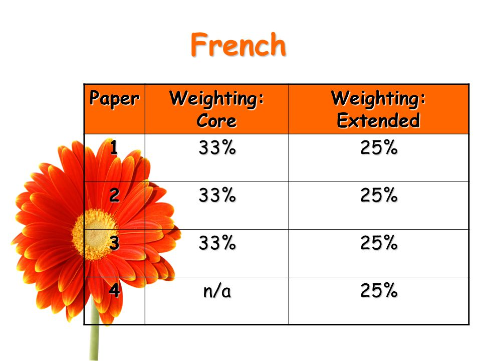 French Paper Weighting: Core Weighting: Extended 133%25% 233%25% 333%25% 4n/a25%