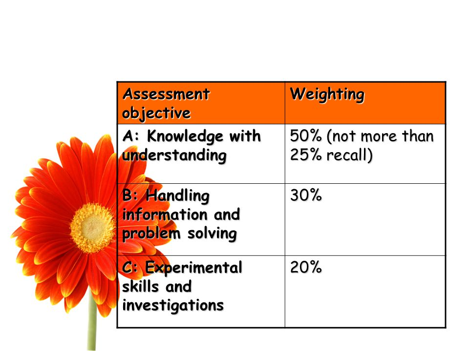 Assessment objective Weighting A: Knowledge with understanding 50% (not more than 25% recall) B: Handling information and problem solving 30% C: Experimental skills and investigations 20%