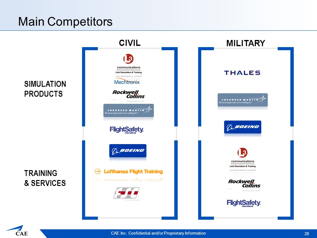 CAE Inc. Confidential and/or Proprietary Information Main Competitors 28 SIMULATION PRODUCTS TRAINING & SERVICES MILITARY CIVIL