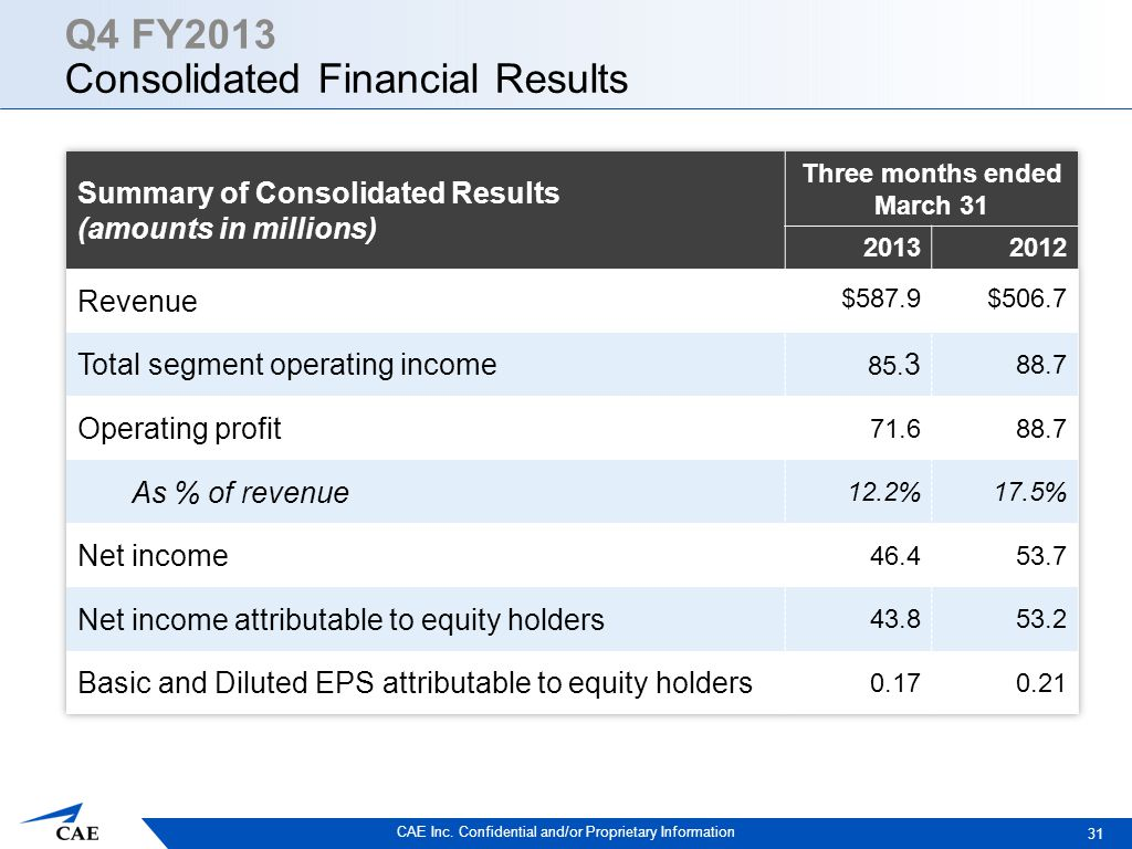 CAE Inc. Confidential and/or Proprietary Information Q4 FY2013 Consolidated Financial Results 31