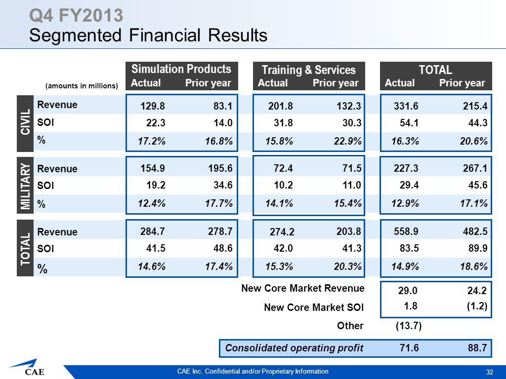 CAE Inc. Confidential and/or Proprietary Information ActualPrior year Revenue SOI % Revenue SOI % Revenue SOI % Consolidated operating profit 32 331.6
