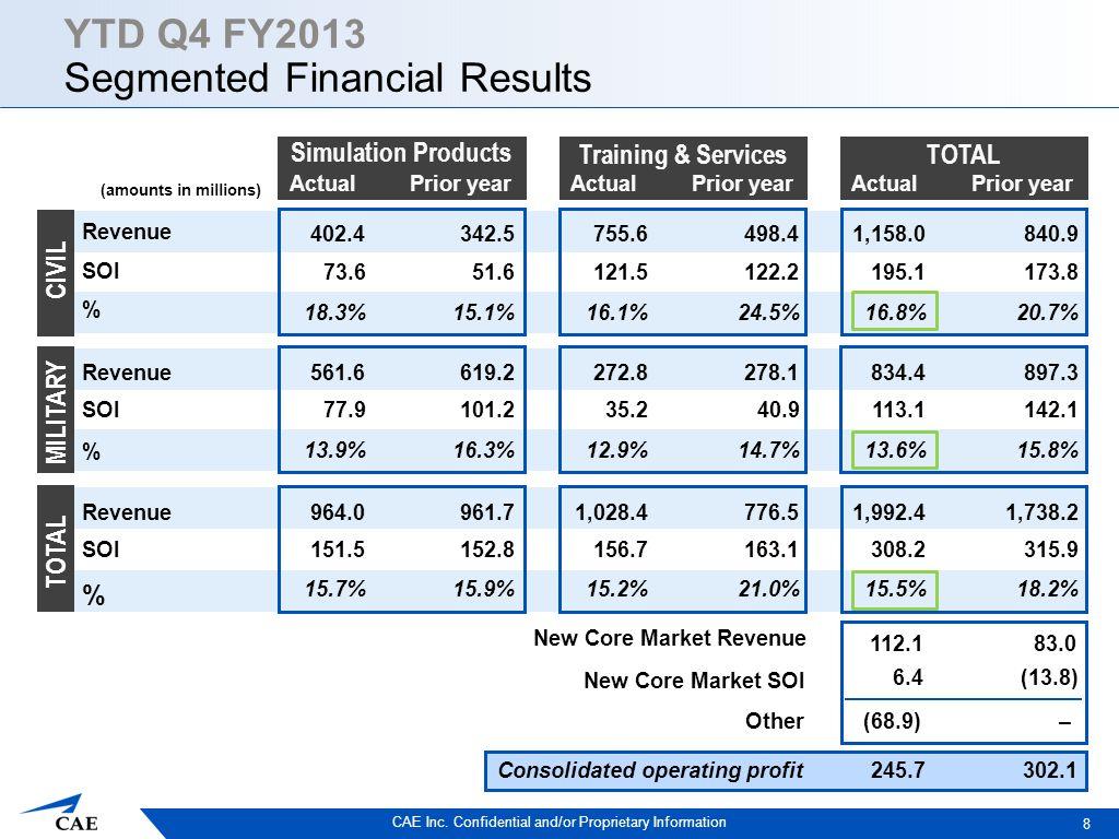 CAE Inc. Confidential and/or Proprietary Information ActualPrior year Revenue SOI % Revenue SOI % Revenue SOI % Consolidated operating profit 8 1,158.