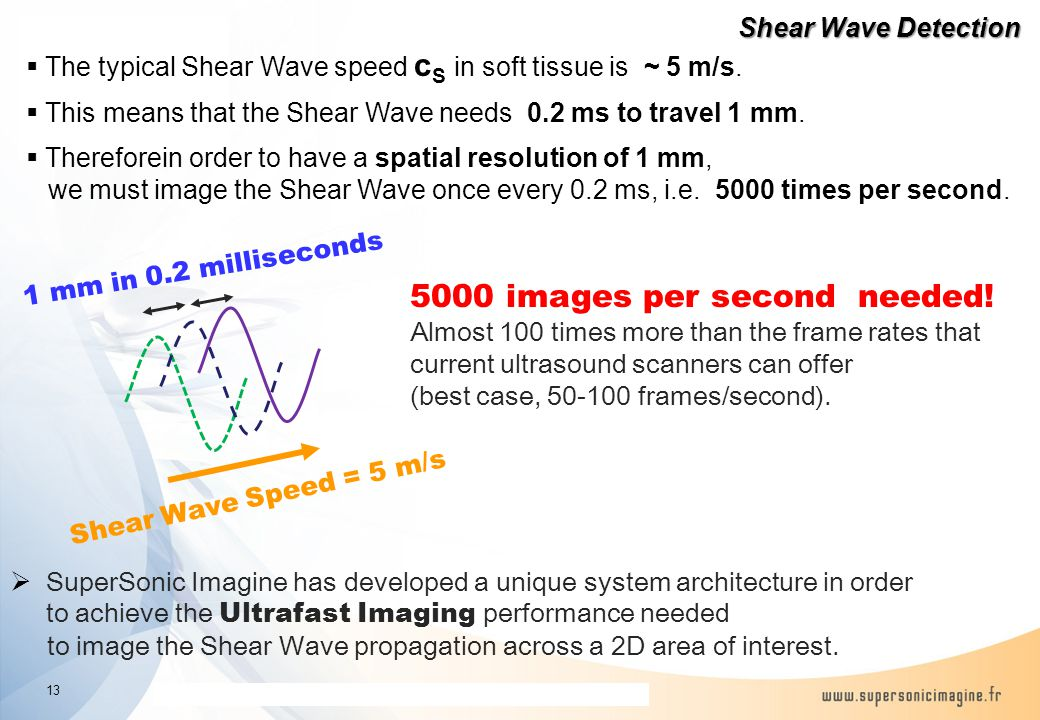 The information contained in this presentation is proprietary and confidential Shear Wave Detection Shear Wave Speed = 5 m/s 1 mm in 0.2 milliseconds  The typical Shear Wave speed c S in soft tissue is ~ 5 m/s.