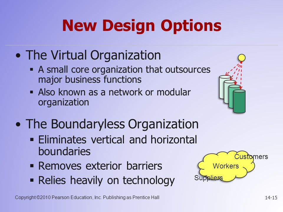 Copyright ©2010 Pearson Education, Inc. Publishing as Prentice Hall 14-15 New Design Options The Virtual Organization  A small core organization that