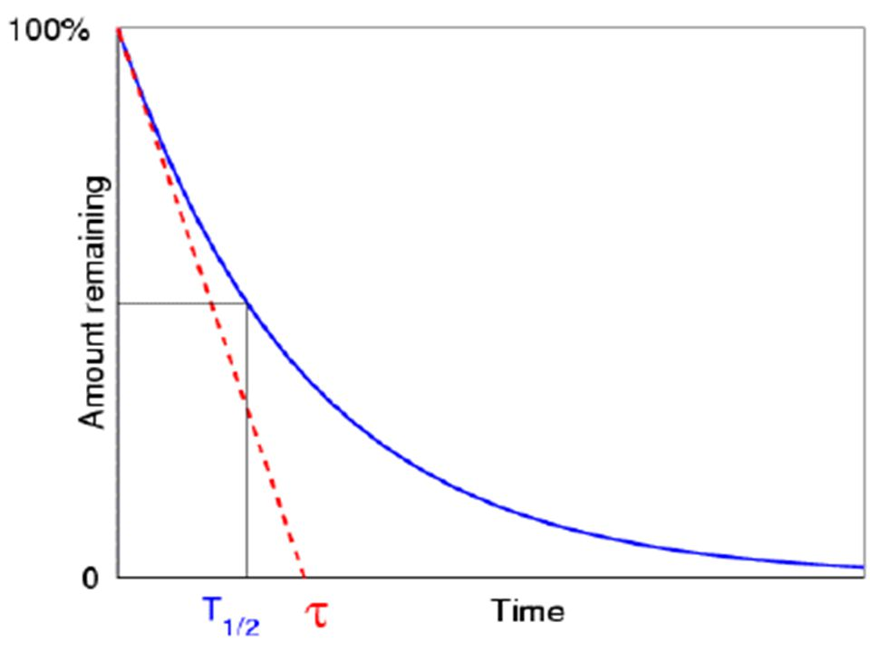 Each gram of Carbon-14 emits about 15 disintegrations per minute.