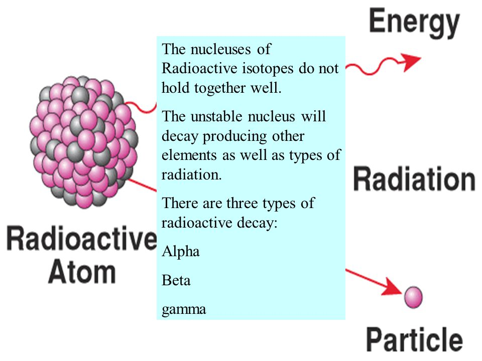 The nucleuses of Radioactive isotopes do not hold together well.