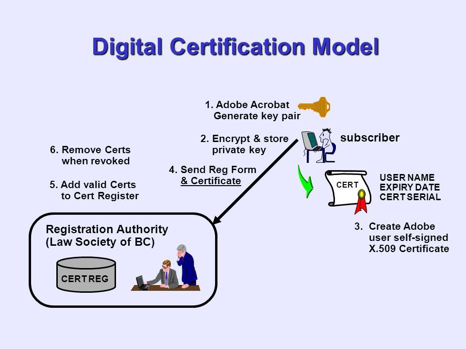 Digital Certification Model subscriber 1. Adobe Acrobat Generate key pair 2. Encrypt & store private key CERT USER NAME EXPIRY DATE CERT SERIAL 3. Cre