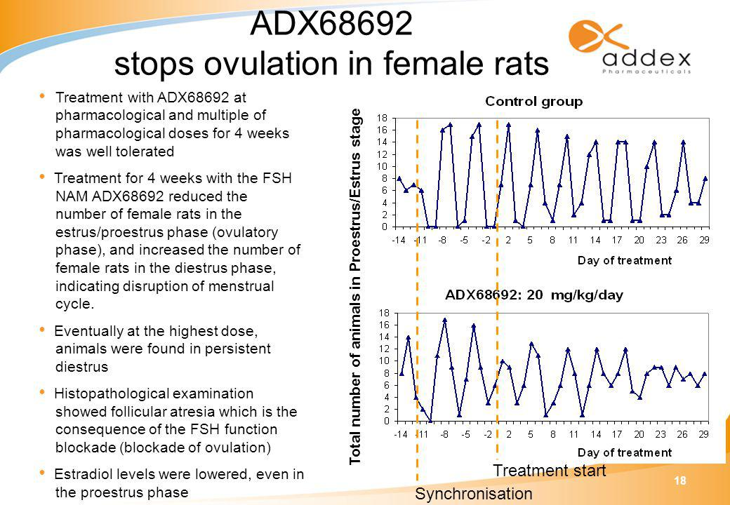 18 ADX68692 stops ovulation in female rats Treatment with ADX68692 at pharmacological and multiple of pharmacological doses for 4 weeks was well tolerated Treatment for 4 weeks with the FSH NAM ADX68692 reduced the number of female rats in the estrus/proestrus phase (ovulatory phase), and increased the number of female rats in the diestrus phase, indicating disruption of menstrual cycle.