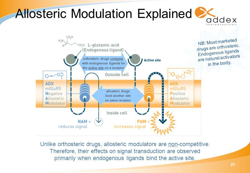 21 Unlike orthosteric drugs, allosteric modulators are non-competitive. Therefore, their effects on signal transduction are observed primarily when en