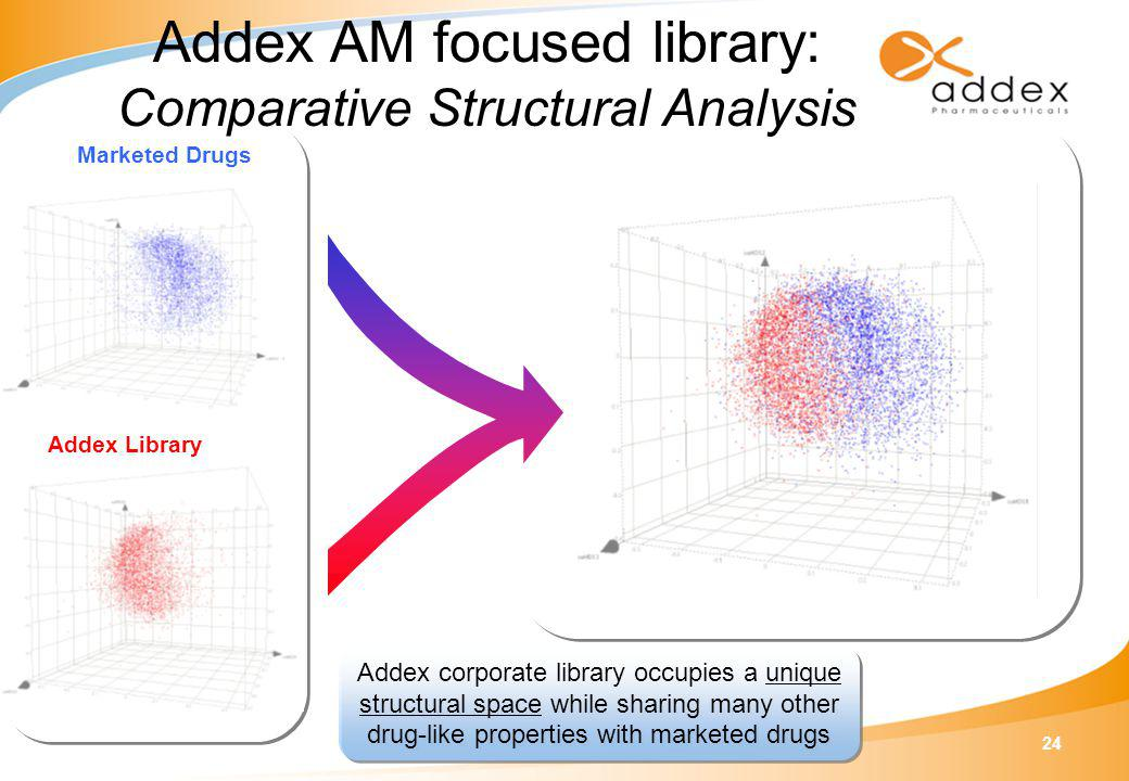 24 Marketed Drugs Addex Library Addex corporate library occupies a unique structural space while sharing many other drug-like properties with marketed drugs Addex AM focused library: Comparative Structural Analysis